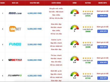 Tìm hiểu về những nhà cái casino uy tín nhất