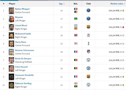 Top 10 cầu thủ được mệnh giá đắt nhất thế giới: Ronaldo tụt sâu, Messi đứng ở top 3