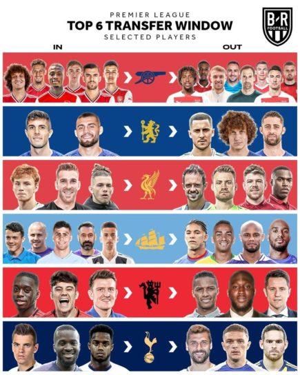 Tổng hợp những thương vụ chuyển nhượng mùa tại Hè Ngoại hạng Anh năm 2019/2020